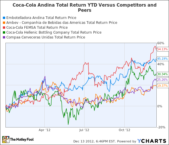 AKOB Total Return Price Chart