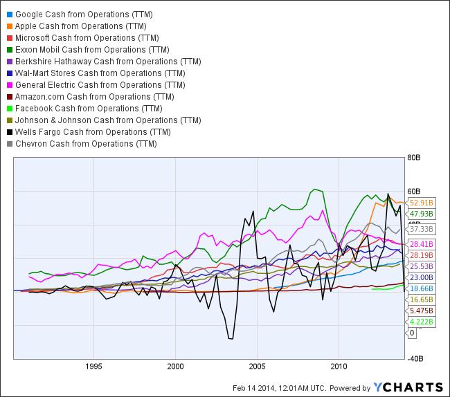 GOOG Cash from Operations (TTM) Chart