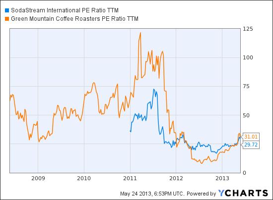 SODA PE Ratio TTM Chart