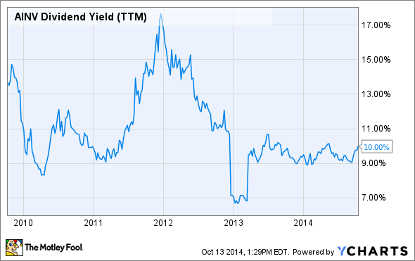 AINV Dividend Yield (TTM) Chart