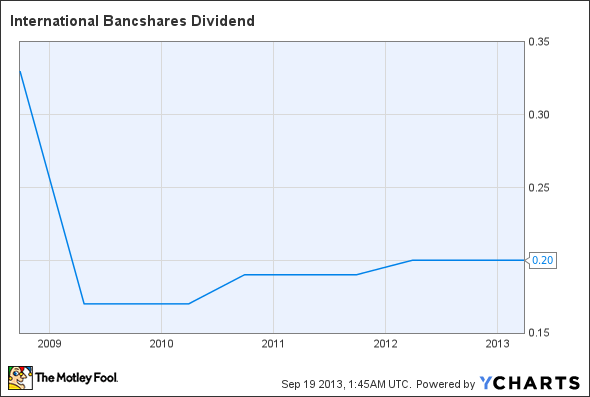 IBOC Dividend Chart