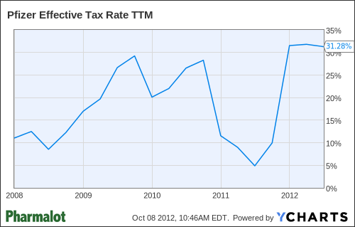 PFE Effective Tax Rate TTM Chart