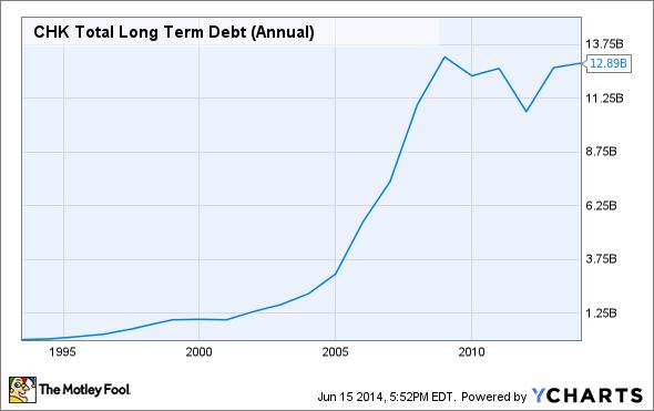 CHK Total Long Term Debt (Annual) Chart