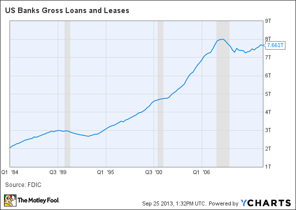 US Banks Gross Loans and Leases Chart