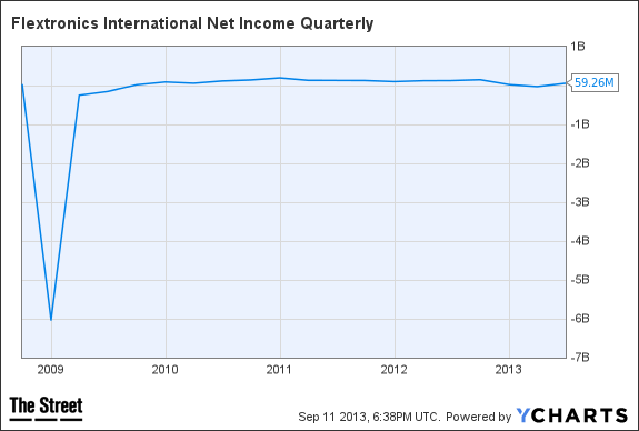FLEX Net Income Quarterly Chart