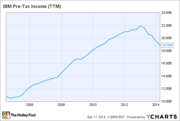IBM Pre-Tax Income (TTM) Chart