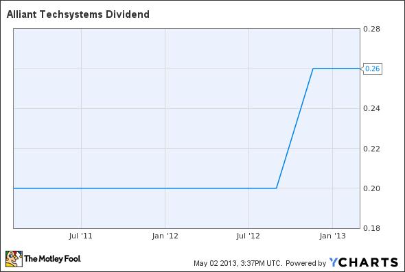 ATK Dividend Chart
