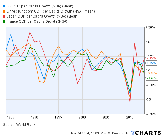 US GDP per Capita Growth Chart