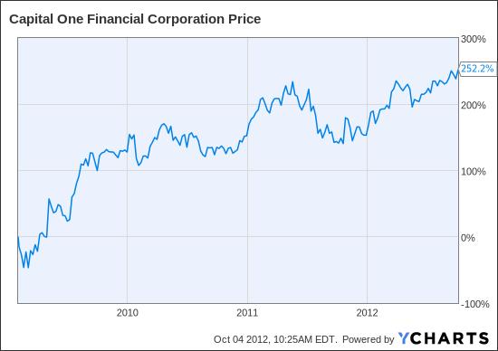 COF Chart