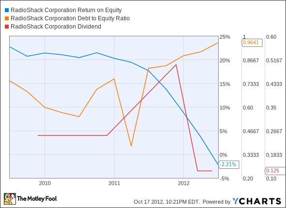 RSH Return on Equity Chart