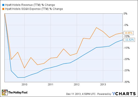 H Revenue (TTM) Chart