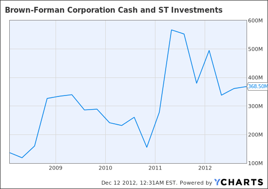 BF.B Cash and ST Investments  Chart