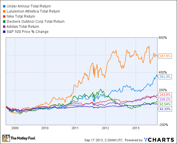 UA Total Return Price Chart