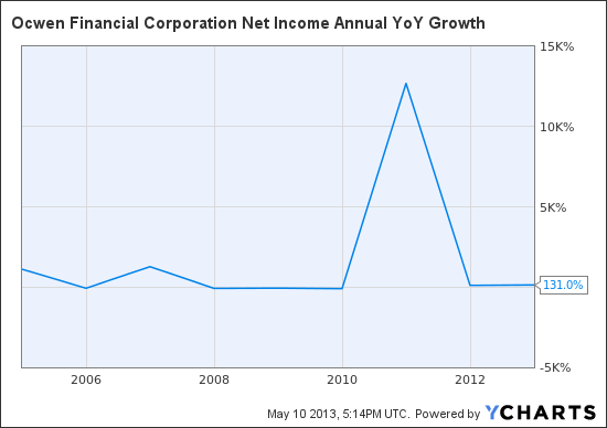 OCN Net Income Annual YoY Growth Chart