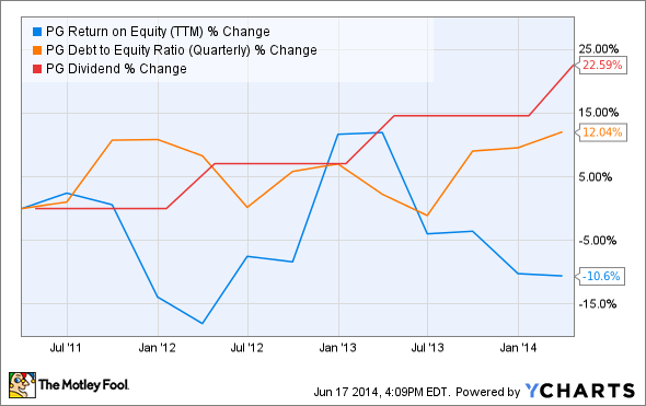 PG Return on Equity (TTM) Chart