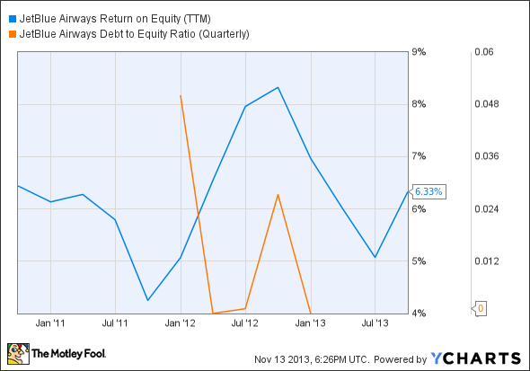 JBLU Return on Equity (TTM) Chart