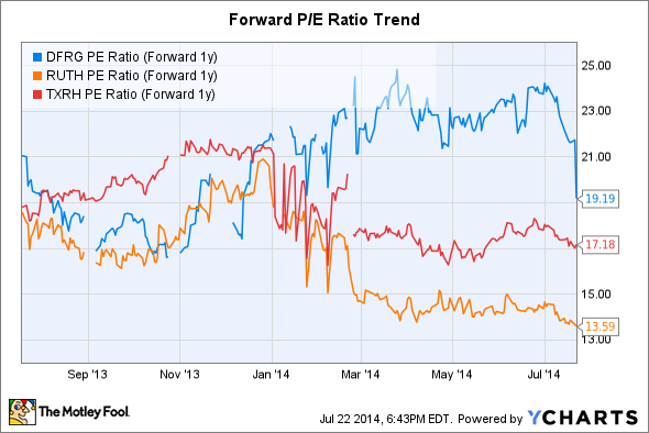 DFRG PE Ratio (Forward 1y) Chart