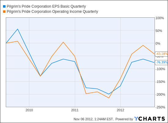 PPC EPS Basic Quarterly Chart