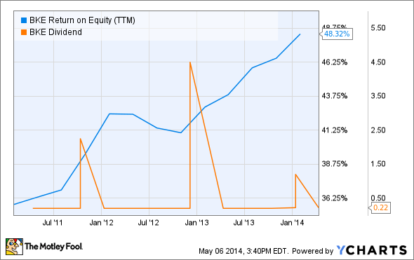 BKE Return on Equity (TTM) Chart