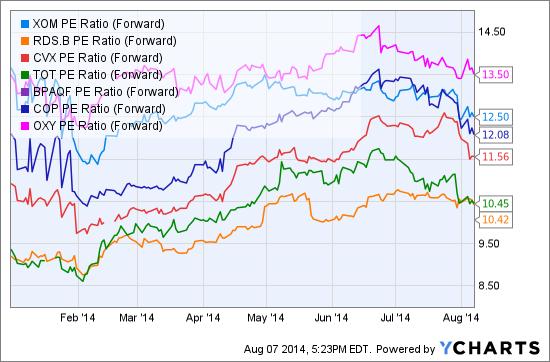 XOM PE Ratio (Forward) Chart