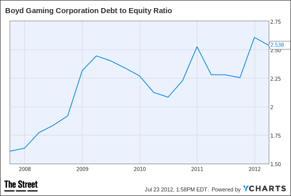 BYD Debt to Equity Ratio Chart