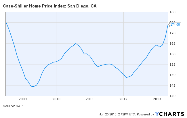 Case-Shiller Home Price Index: San Diego, CA Chart