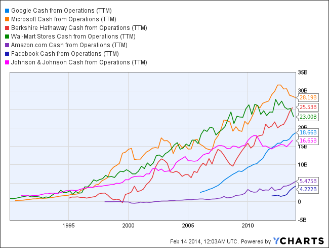 GOOG Cash from Operations (TTM) Chart