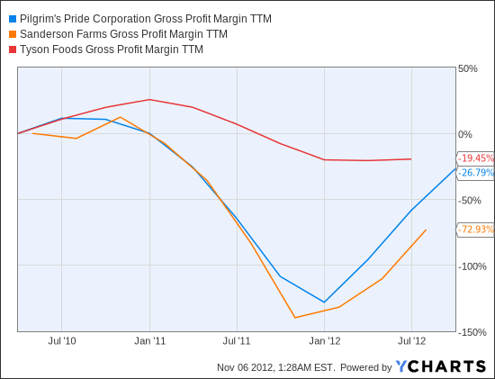 PPC Gross Profit Margin TTM Chart