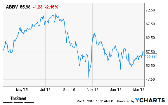 Is Pharma Giant Abbvie The Best Dividend Growth Stock To Buy Now
