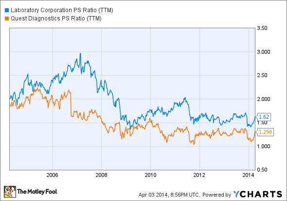 LH PS Ratio (TTM) Chart