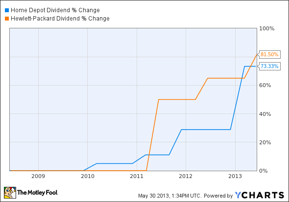 home depot stock dividend yield with Home Depot Vs Hewlett Packard Which Dow Stocks Div on Lea Lear Corporation together with Home Depot An Owners Manual For Investors besides Home Depot Vs Target Which Stocks Dividend Dominat also The Home Depot Inc Hd 128821 together with Better Dividend Stock Home Depot Inc Vs Lowe.