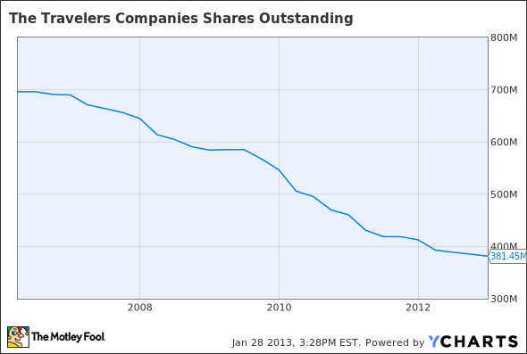 TRV Shares Outstanding Chart
