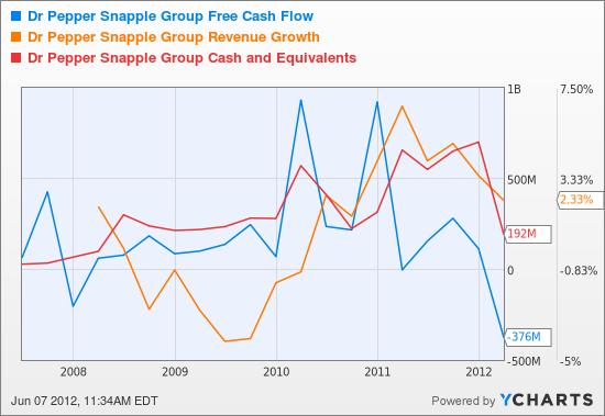 DPS Free Cash Flow Chart