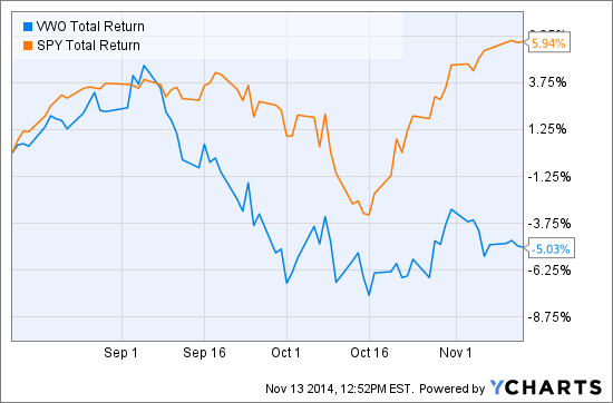 VWO Total Return Price Chart