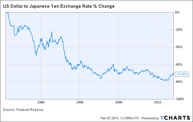 Bitcoin: Store of Value? | Financial Markets