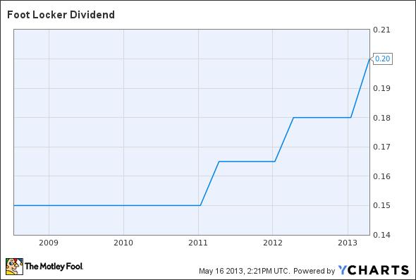 FL Dividend Chart
