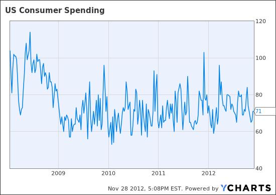US Consumer Spending Chart