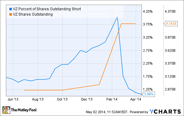 VZ Percent of Shares Outstanding Short Chart