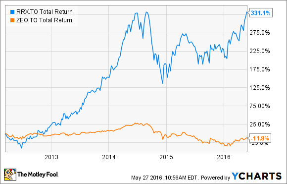 RRX Total Return Price Chart