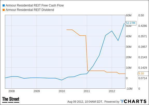 ARR Free Cash Flow Chart