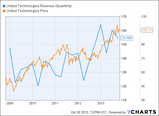 UTX Revenue (Quarterly) Chart