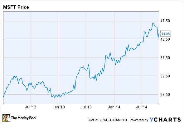 how much is microsoft stock worth