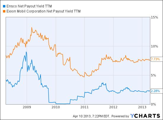 ESV Net Payout Yield TTM Chart