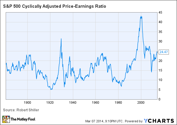 S&P 500 Cyclically Adjusted Price-Earnings Ratio Chart