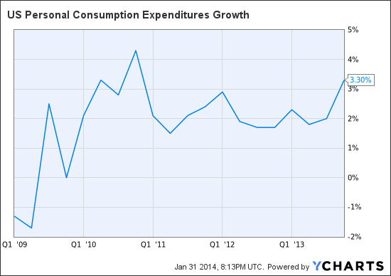 US Personal Consumption Expenditures Growth Chart