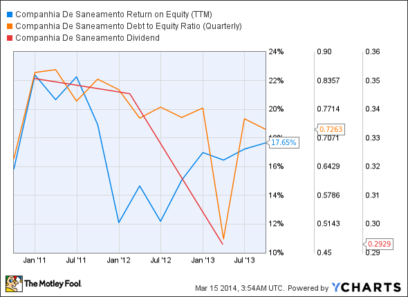 SBS Return on Equity (TTM) Chart