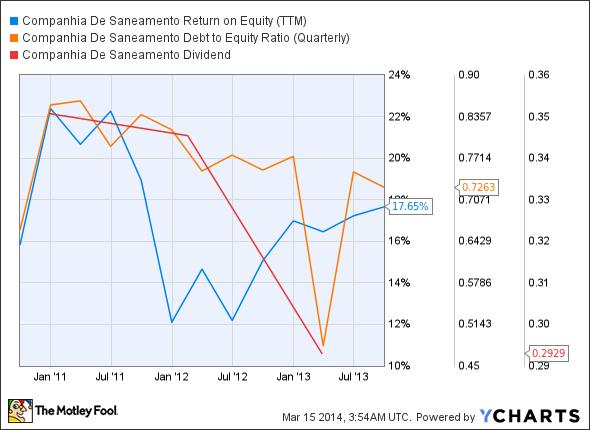 SBS Return on Equity (TTM) Chart