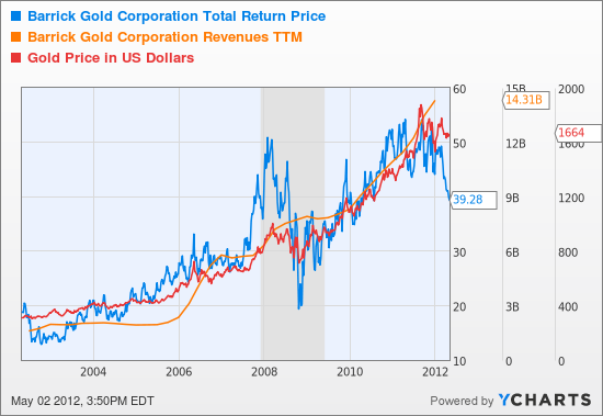ABX Total Return Price Chart