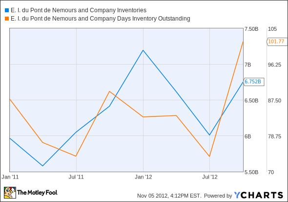 DD Inventories Chart