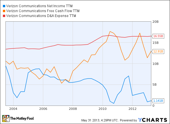 VZ Net Income TTM Chart